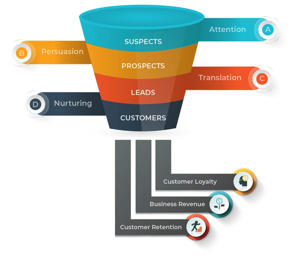Squeeze Page Potential Customer Conversion_journey