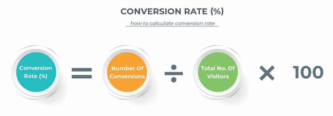 Website landing page Conversion Rate