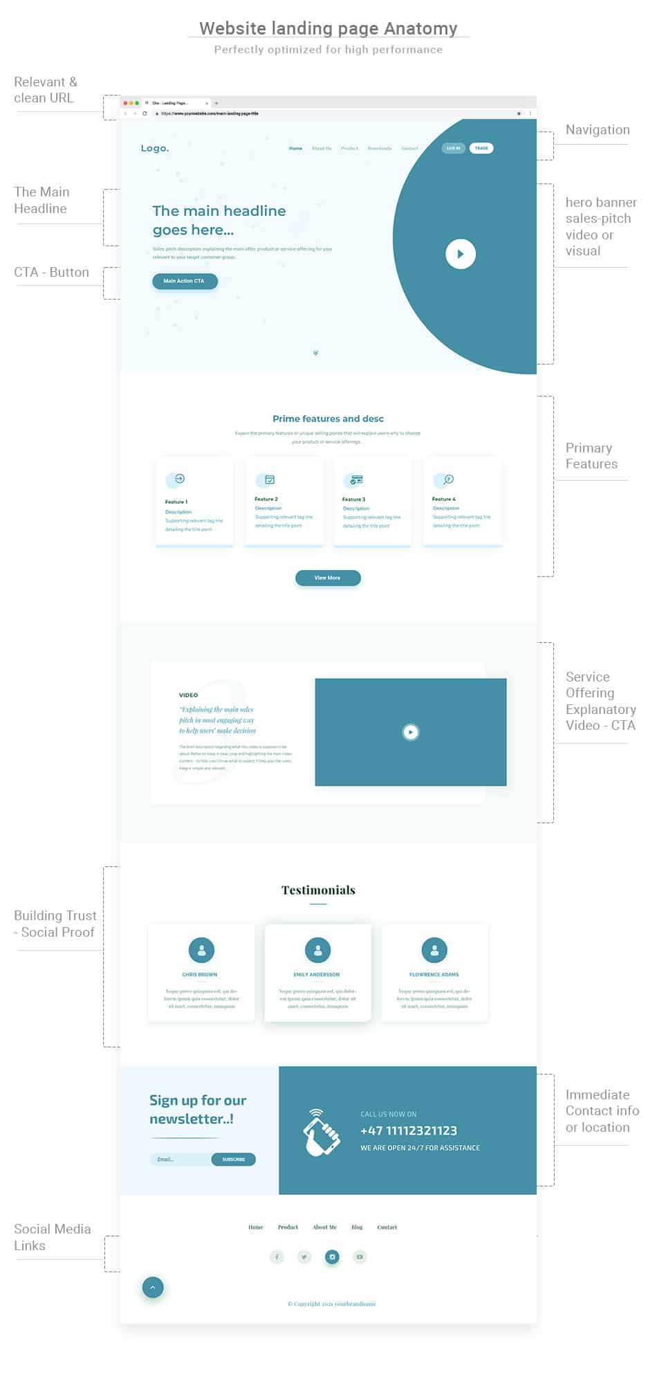 website landing page anatomy or structure