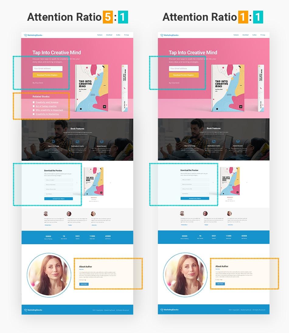 Website landing page Attention ratio comparison