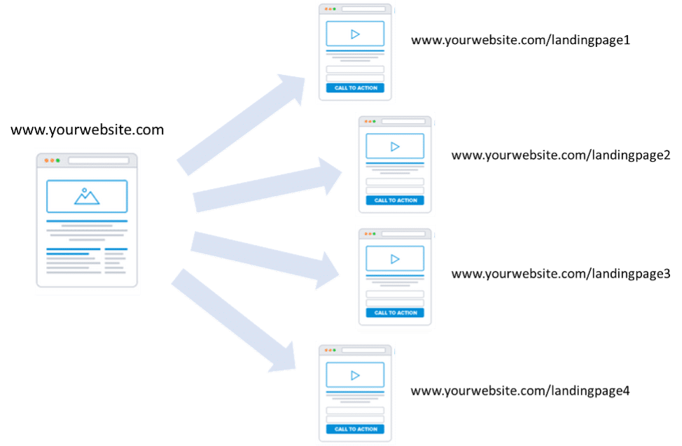 landing page for your website